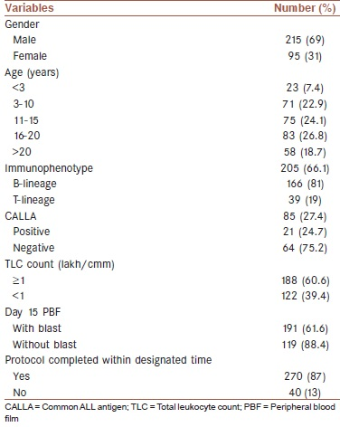 Table 2: Table showing baseline characteristics of patients with reference to demographic and hematologic parameters