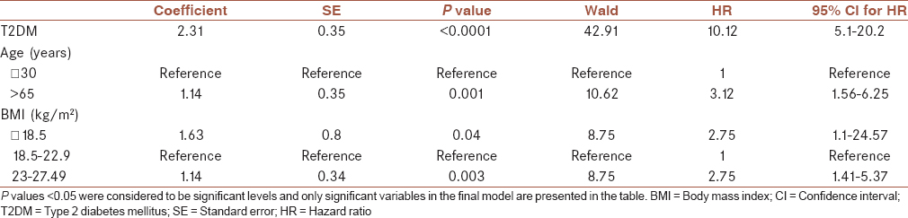 Table 3: Association between prognostic factors and progression to VAP in Cox proportional hazard regression multivariate analysis