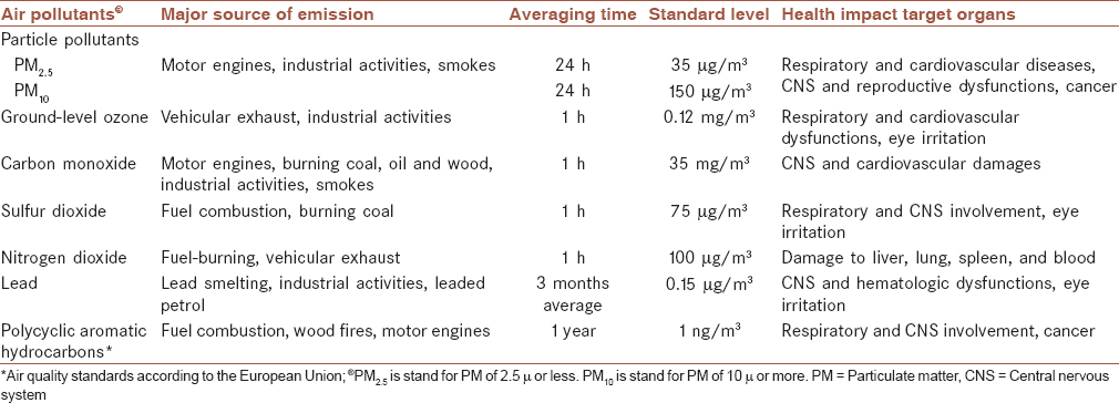 Table 1: Standard level of criteria air pollutants and their sources with health impact based on the United States Environmental Protection Agency