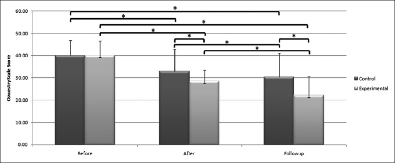 Figure 4: Comparison of disability score between study groups before, after, and 2 months after interventions. Asterisk represents significant difference (α = 0.05)