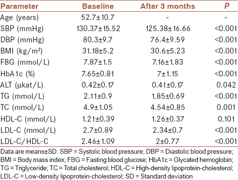 Table 1: Change in the study variables from baseline to 3 months of metformin treatment (<i>n</i>=150)