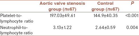 Table 2: Mean platelet-to-lymphocyte ratio and neutrophil-to-lymphocyte ratio levels in both groups