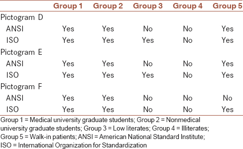 Table 1: Acceptability of pictograms according to the American National Standard Institute and International Organization for Standardization before follow-up