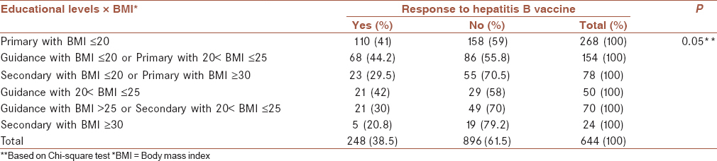 Table 3: Levels of response to the hepatitis B vaccine in the students of Chaharmahal Va Bakhtiari province based on the interaction of educational level and body mass index