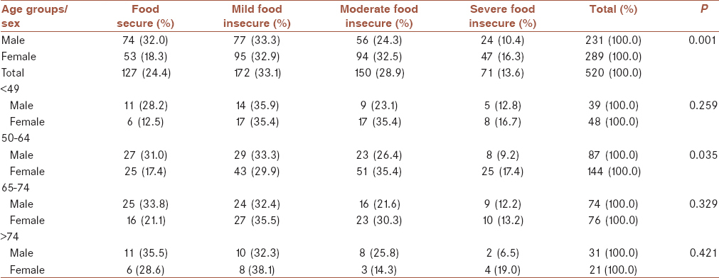 Table 1: Absolute and relative frequency distribution of patients with diabetes in food-secure/insecure groups based on sex and age groups