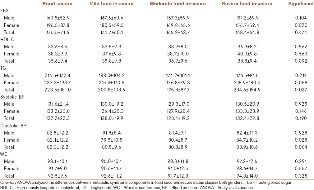 Table 4: Mean±standard deviation of selected metabolic syndrome components of patients with diabetes in studied food-secure/insecure groups