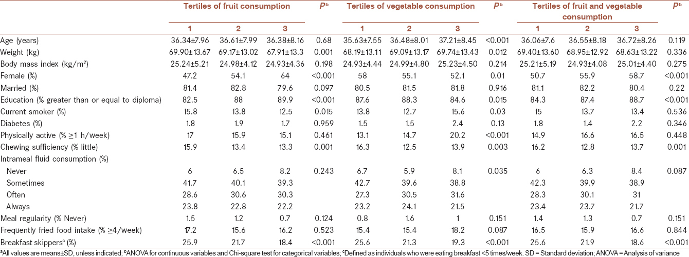 Table� 1: General characteristics of study participants across tertiles of fruit and vegetable intake<sup>a</sup>