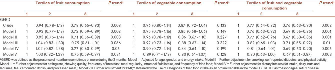 Table�3: �Multivariable-adjusted �odds �ratio �for �gastroesophageal �reflux �disease �across �tertiles �of �fruit �and �vegetable �intake<sup>a</sup>