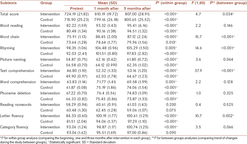 Table� 2: The mean score of subscales in reading and dyslexia test at the beginning, 1 and 3 months after intervention