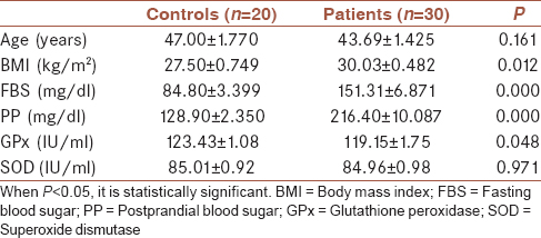 Table 1: Age, body mass index, fasting blood sugar, postprandial blood sugar and antioxidant enzymes activity of the studied groups (mean±standard error)
