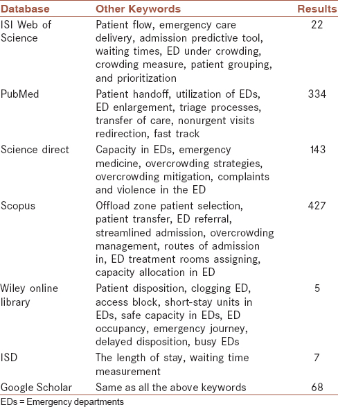 Overcrowding in emergency departments: A review of