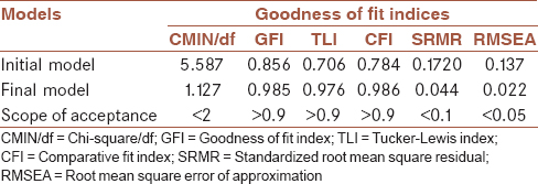Table 3: Goodness of fit values and scope of acceptance for the initial and final models