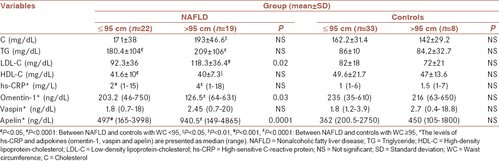 Table 2: The risk factors related to central obesity in the studied population