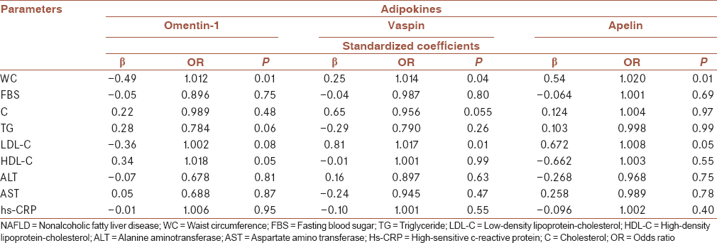 Table 4: Results of multivariate linear regression analysis between omentin-1, vaspin, and apelin and various parameters in patients with nonalcoholic fatty liver disease