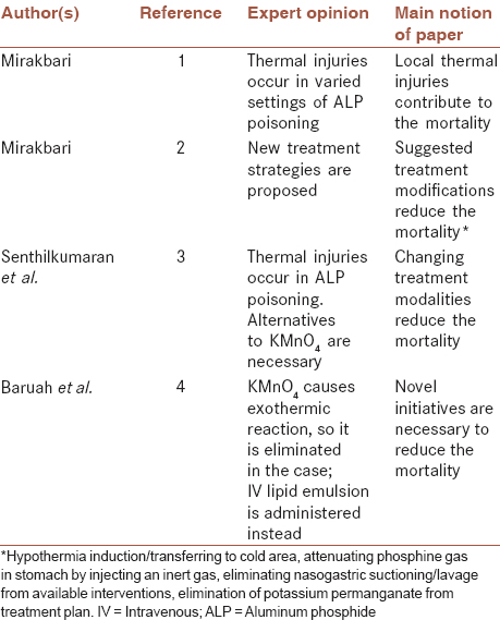 Table 1: Published articles focusing on local thermal injuries in aluminum phosphide poisoning