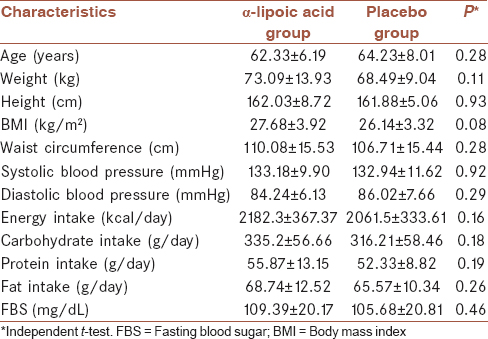 Table 1: Baseline characteristics of the study participants who received αlipoic acid (600 mg) or placebo before the intervention
