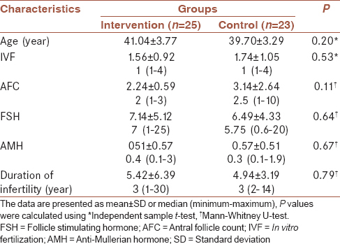 Table l: Demographic and basic clinical characteristics of participants in studied groups at the beginning of the study