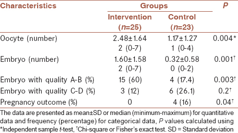 Table 2: Results of interventions on fertility outcomes