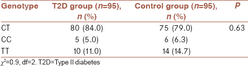 "Table  2: Genotypic frequency of ""rs 174583"" in type II diabetes patients and control group"