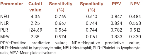 Table 2: Cutoff values of neutrophil, neutrophil-to-lymphocyte ratio, platelet-to-lymphocyte ratio, and mean platelet volume