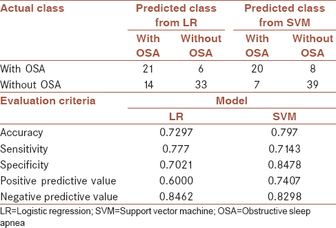 Table 5: Evaluation criteria for logistic regression model with all factors and support vector machine for test data (<i>n</i>=74)
