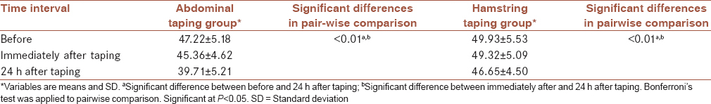 Table 1: Comparison of lordosis before, immediately after, and 24 h after taping