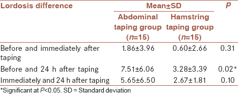 Table 2: Comparison of lordosis difference before, immediately, and 24 h after taping between the two groups