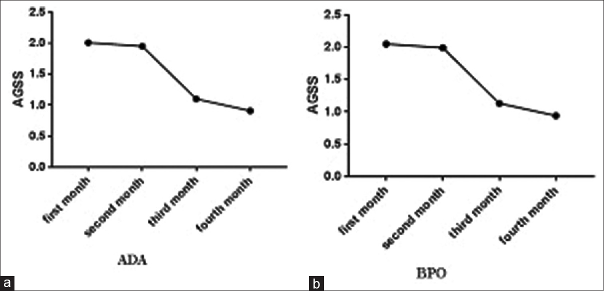 Figure 2: Acne Global Severity Scale decreasing after 4-month follow-up (a) adapalene, (b) benzoyl peroxide