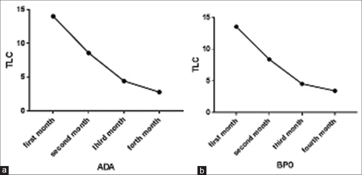 Figure 3: Total acne lesions counting decreasing after 4-month follow-up (a) adapalene, (b) benzoyl peroxide