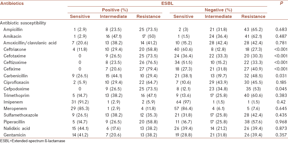Table 2: Antibiotic susceptibility patterns on account of extended-spectrum β-lactamase production