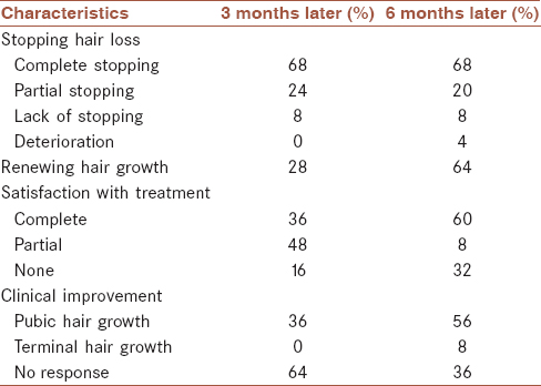 Table 3: Clinical improvement 3 and 6 months after treatment