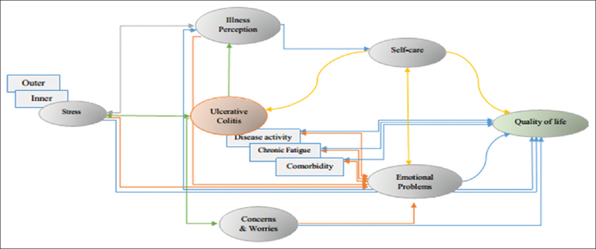 Figure 1: Conceptual model of psychological variables of ulcerative colitis