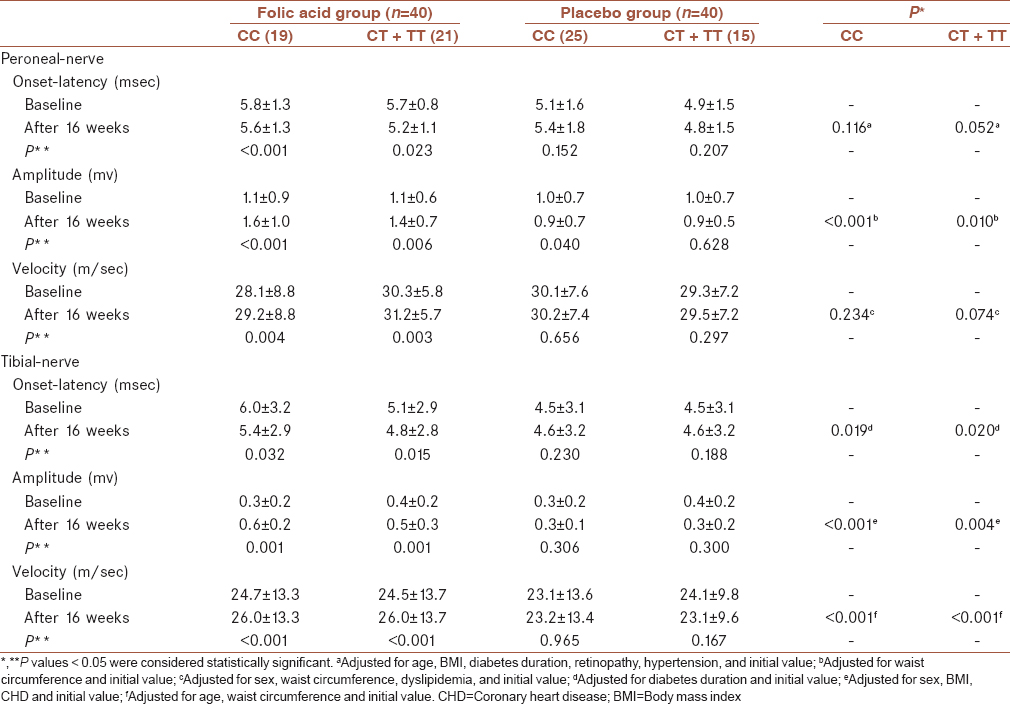 Table 4: Nerve conduction study variations of motor nerve in folic acid and placebo groups at baseline and after 16 weeks intervention based methylenetetrahydrofolate reductase C677T polymorphism