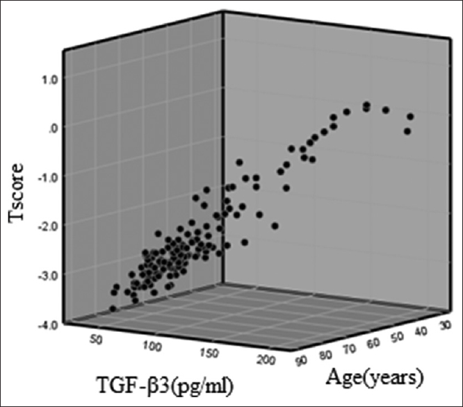 Figure 4: Three-dimensional graph of the relation of transforming growth factor-β3 with T-score and age