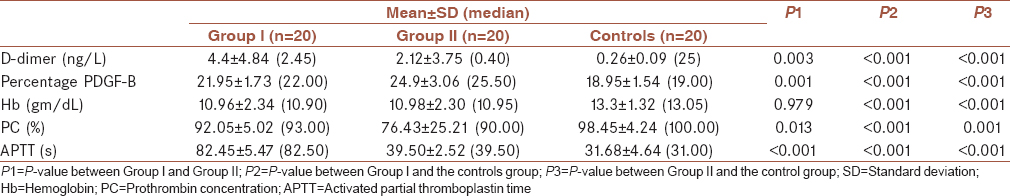 Table 2: Comparison of previous highly significant parameters in acute venous thrombosis cases (Group I), chronic venous thrombosis cases (Group II), and control group