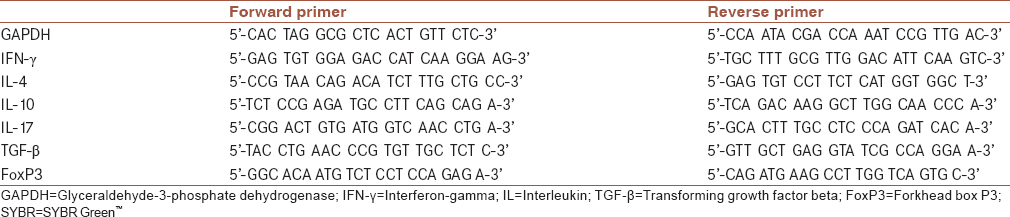 Table 1: Sequence of primers for SYBR Green real time-polymerase chain reaction assay