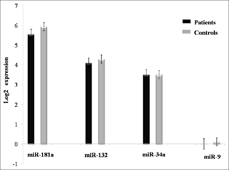 Figure 1:  Relative expression of microRNAs in patient and control groups. Statistical evaluation by Student's <i>t</i>-test. The results are shown as mean ± standard error of mean in log2 scale. miR-181a (<i>P</i> = 0.249), miR-132 (<i>P</i> = 0.523), miR-34a (<i>P</i> = 0.976), and miR-9 (<i>P</i> = 0.813)