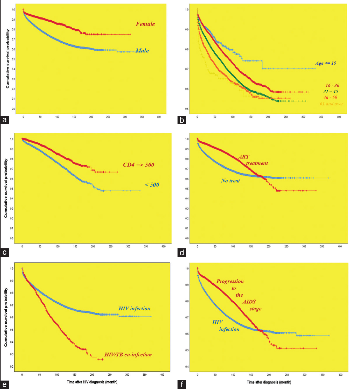 Figure 2: Kaplan–Meier product limits estimates for probability of survival by (a) gender, (b) age at diagnosis, (c) baseline CD4 count, (d) antiretroviral treatment, (e) tuberculosis status, and (f) disease stage status