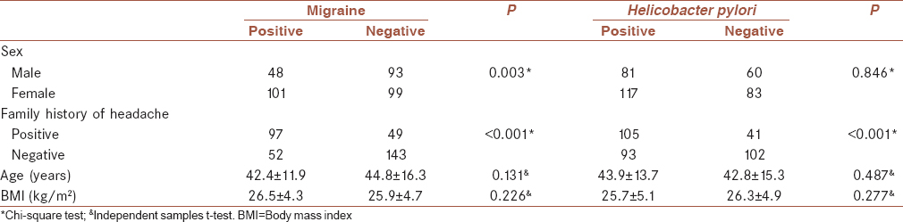 Table 1: The association of patient's demographics with migraine and <i>Helicobacter pylori</i> contamination