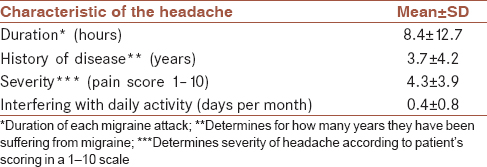 Table 2: Severity and duration of headaches