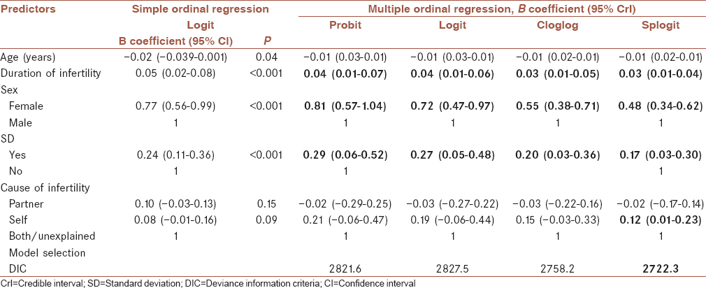 Table 2: Simple and multiple ordinal regression model's results on factors related to the severity of generalized anxiety disorder