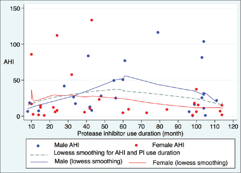 Figure 3: The association between apnea–hypopnea index and PI's use duration, using locally weighted scatterplot smoothing
