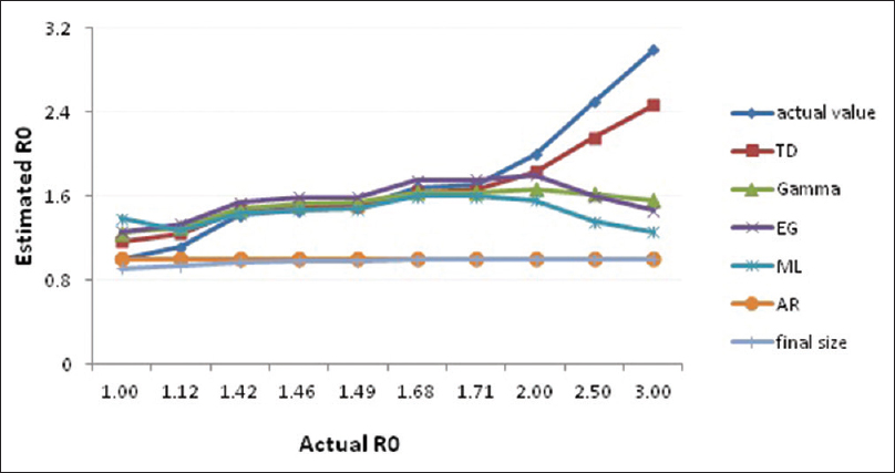 Figure 2: The plots of the actual and simulated <i>R</i><sub>0</sub>compared for each method
