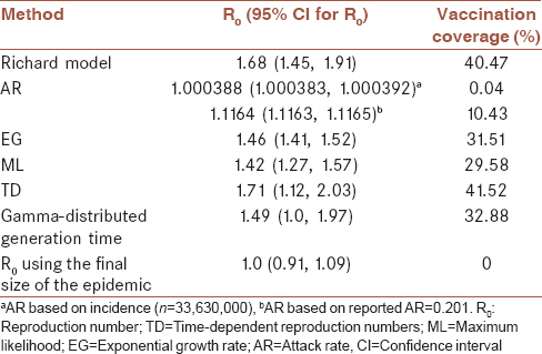 Table 2: The Reproduction number estimation by the different methods for the Canada data (2009)