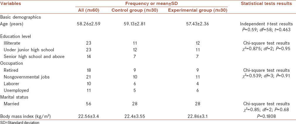 Table 1: Demographic characteristics of participants at the baseline