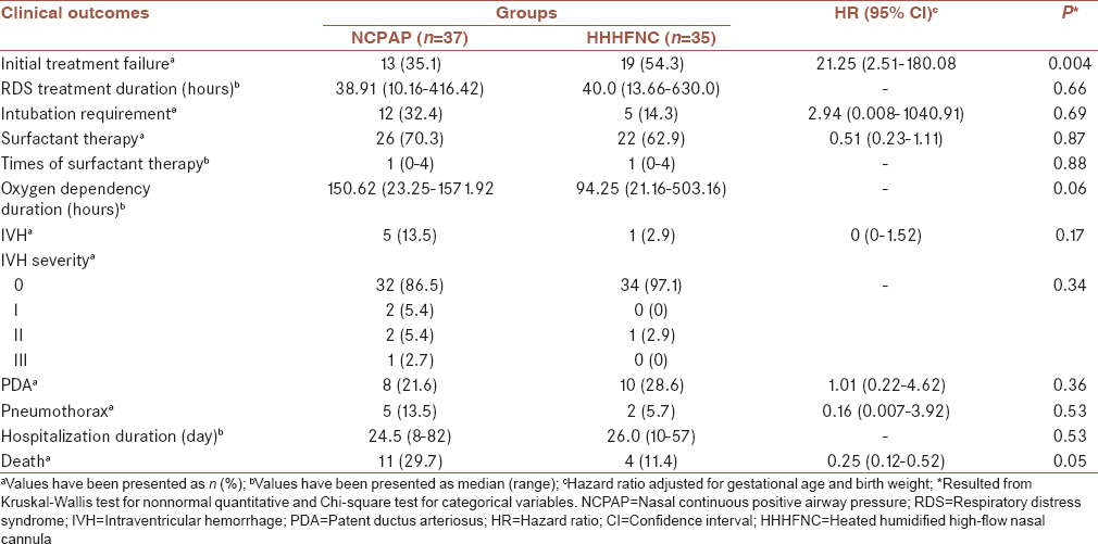 Table 3: Comparison clinical outcomes in nasal continuous positive airway pressure and heated humidified high-flow nasal cannula patients