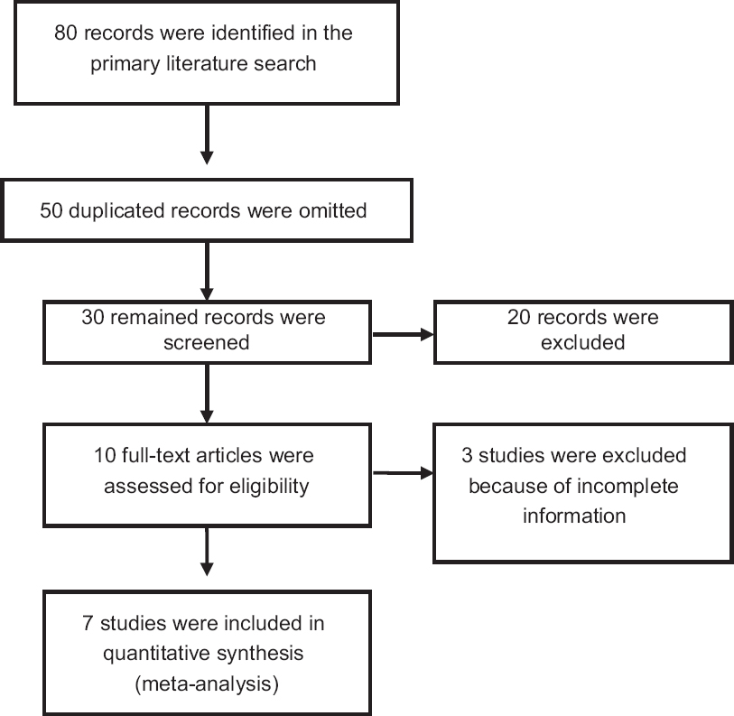 Figure 1: Flowchart of the present systematic review and meta-analysis
