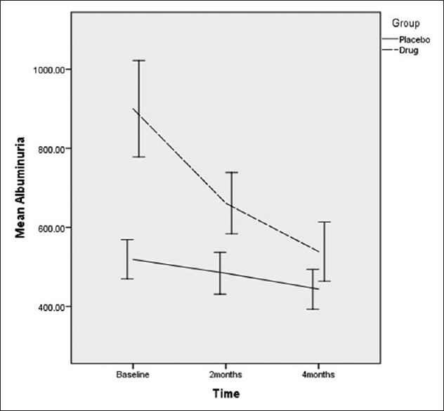 Figure 1: The mean values of albuminuria in two study groups over the study periods
