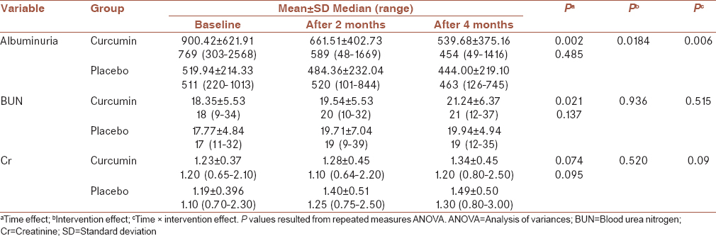 Table 2: Comparison of nephrological specific outcomes during the study period between the two studied groups