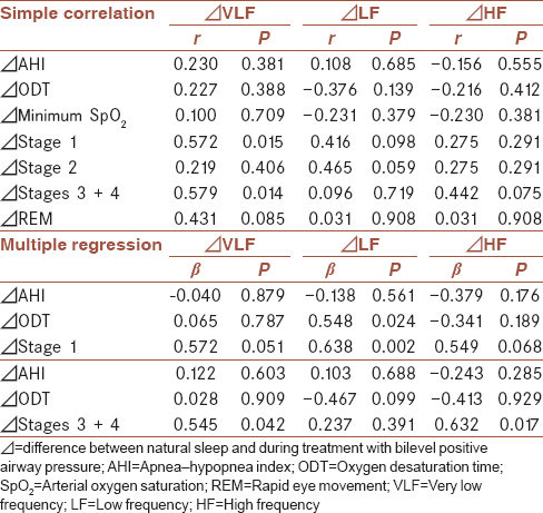 Table 2: Simple correlations and multiple regression analysis between polysomnographic and heart rate variability parameters
